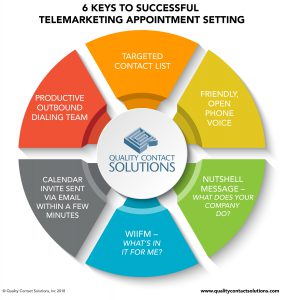 Telemarketing Appointment